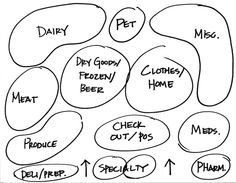 Modern Grocery Store Layout diagram
