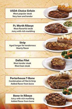 The Different Cuts of Beef Different Cuts Of Beef, Bone In Ribeye, Tender Steak, Steak Cuts, Texas Roadhouse, Porterhouse, Food And Drink, Meat, Steaks