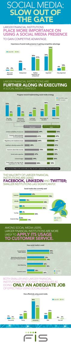 Larger financal Institutions are further along in executing a #SocialMedia Strategy. #Infografic #banking