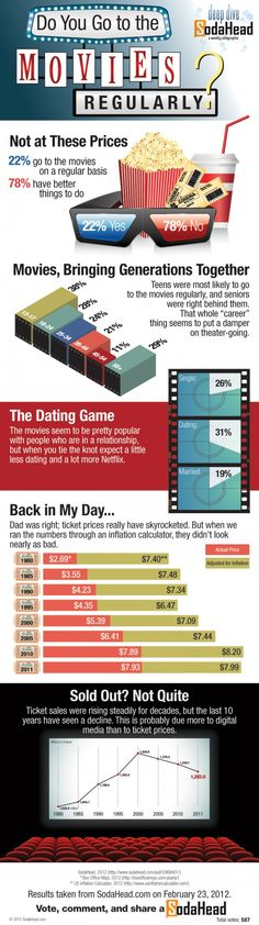 Public Opinion Snubs Movie Theaters Movie Theater, Movie Tv, Public Opinion, Charts And Graphs, Dating Games, The More You Know, New Things To Learn, Movie Quotes, Trivia
