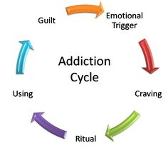 Cycle...BREAK IT!!! http://unlockingaddiction.com/my-story-why-im-here/