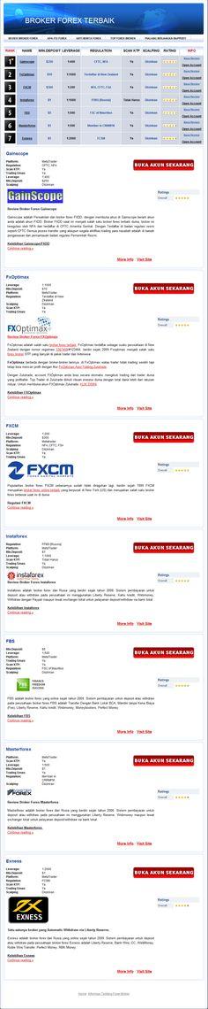 PreLaunchX: Best ForeX Site!
