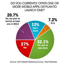 48% of respondents either already have one or more mobile apps, or plan launch at least one in 2013. For those with plans to create apps this year, iPhone (92%) and Android devices (80%) are the most popular platforms.   Read more: http://www.marketingprofs.com/charts/2013/11192/how-marketers-are-using-mobile-in-2013#ixzz2ZFUoGmrE