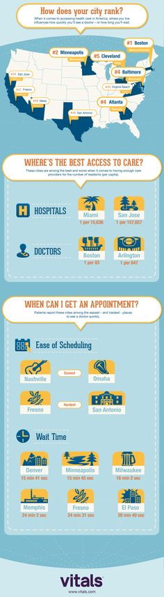 This is how your city ranks in terms of health care (courtesy of vitals.com). #healthnews #infographic
