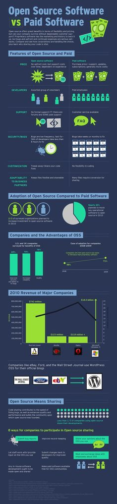 Open Source vs. Paid Software