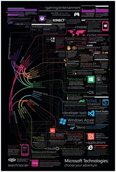 Microsoft Technologies Choose Your Adventure #infografia #infographic