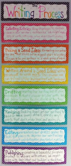 Lots of anchor charts for writing & reading.