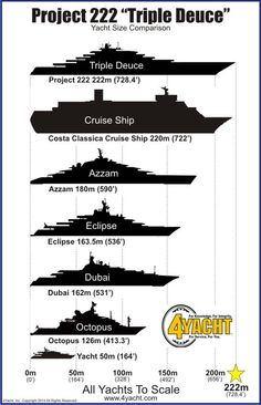 """New World's Largest Yacht In The Works """" Better watch your back, (current world's largest) Azzam. Project """"Triple Deuce"""" is coming. Yacht Design, Yacht Boat, Yacht Club, Jet Ski, Big Yachts, Center Console Boats, Yacht Broker, Private Yacht, Yacht For Sale"""
