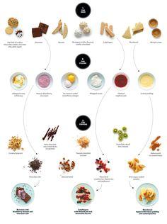 The No-Fuss Dessert Generator » Man Made DIY | Crafts for Men « Keywords: food, cooking, design, dessert