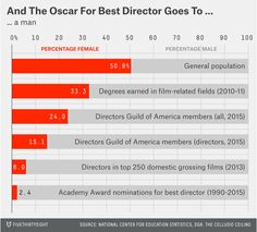 This chart shows how rarely female directors win awards | Inside Movies | EW.com