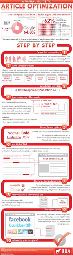 A Visual Guide to Article Optimization (2011)