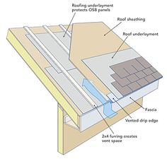 Air-Sealing SIP Seams -With SIPs, spray foam, or any other rigid roof insulation, your sheathing will likely last longer if you vent the roof. In snowy climates, ventilation channels reduce the chance of ice-damming problems. Painel Sandwich, Fine Homebuilding Magazine, Sip House, Sips Panels, Roof Sheathing, Structural Insulated Panels, Roof Insulation, Roof Detail, Roof Structure