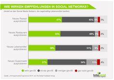 Grafik Social Media Marketing Food & Beverage – Wirkungsweise Empfehlungen in Social Networks Lebensmittelbranche