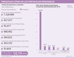 Portafolio de cesantías a largo plazo fue el menos rentable a julio con caída de 0,91%