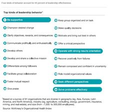 Mckinsey: four top behaviours for leadership effectiveness