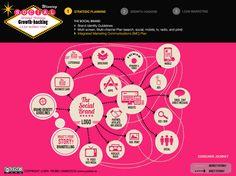 Strategic Planning using IMC Internet Marketing, Social Media Marketing, Integrated Marketing Communications, Growth Hacking, Strategic Planning, Letterhead, Tv On The Radio, Brand Identity, Hacks