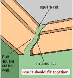 Coving Mitres - Carpentry - DIY Chatroom - DIY Home Improvement Forum