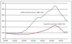 USA Housing: Debt warehousing: Irish solution to excessive mortgage debt - http://usahousingnews.com/debt-warehousing-irish-solution-to-excessive-mortgage-debt/