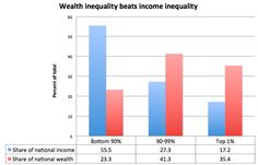 Wealth inequality beats income inequality