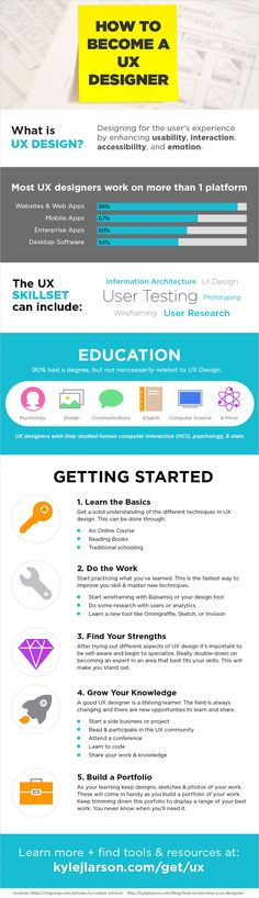 Learn How to Become a UX Designer. Check out this infographic for UX & Web Design tips. More resources available at: http://www.kylejlarson.com/blog/how-to-become-a-ux-designer/