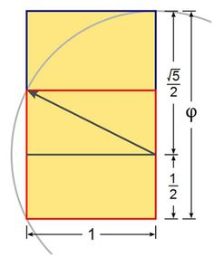 A method to construct a golden rectangle. The square is outlined in red. The resulting dimensions are in the ratio 1:Phi, the golden ratio.
