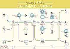 customer journey map - Google Search