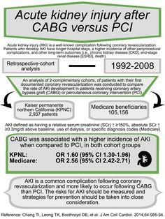 AKI post-CABG-PCI