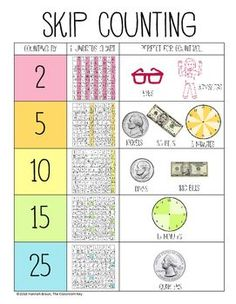 free skip counting chart reference chart, helpful in the and grade math classroom Skip Counting Activities, Math Activities, Math Games, Second Grade Math, Grade 2, 2nd Grade Teacher, Third Grade, Math Anchor Charts, Math Numbers