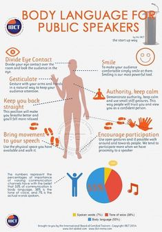 Excellent tips for non-verbal communication and body language in public speaking. If you're doing a presentation in English, use this to help you prepare. Digital Communication, Effective Communication, Communication Skills, Speech And Debate, Motivacional Quotes, Public Speaking Tips, Public Speaking Activities, Presentation Skills, Presentation Techniques