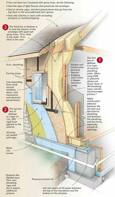 Attention to details. An air barrier can't be considered complete until air leakage is addressed at seams, penetrations, and electrical boxes. Green Building, Building Plans, Building A House, Framing Construction, Structural Insulated Panels, Passive House, House In The Woods, Architecture Details, House Plans