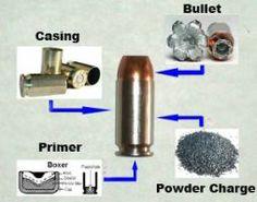 Ammunition Demystifier - everything about a bullet #thewellarmedwoman