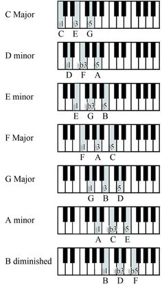 Diagram of scales on the piano.Great for students to use