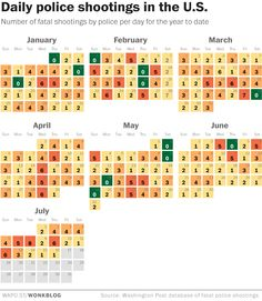 Police shot and killed people on all but 12 days of the year so far - The Washington Post