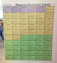 In-Store Produce Handling Chart – Fixtures Close Up Signage, Chart, Store, Clean Eating, Calendar, Shapes, Health, Color, Eat Healthy