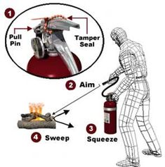 Five types of extinguishers that are designed to put out fire :