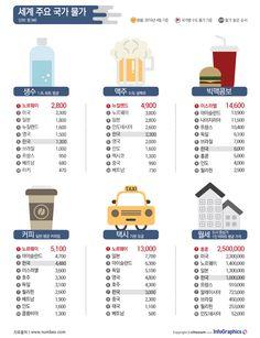 커피, 어느 나라가 비쌀까? - 조선닷컴 인포그래픽스 - M