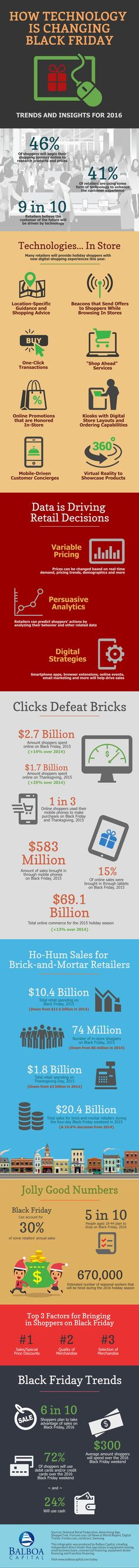 Technology is changing Black Friday for retailers and millions of holiday shoppers.  #shop #shopping #holiday #holidays #retail #retaildesign #sale #sales #technology #tech #trends #mobile #buy #shoponline #infographic #infographics #blackfriday #christmas #balboacapital