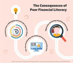 Is the UK Financially Illiterate? Increase Sales, Financial Literacy, Economics, Personal Finance, Infographics, Challenges, Marketing, Education