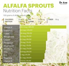 Alfalfa Sprouts Benefits (#5 Will Keep You Young) - Dr. Axe