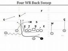 auburn offensive playbook - Yahoo Image Search Results