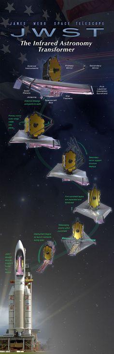 Así será el despliegue del nuevo telescopio espacial James Webb (JWT)