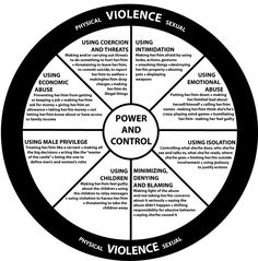 The Duluth Power and Control Wheel changed my life. I could no longer deny that my 18-year marriage had been abusive when every piece of the pie contained something he had done.