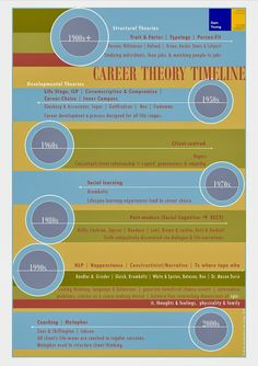 A Few Useful Career Theories with an infographic by me!