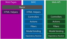 ASP.NET Core is an open-source and cross-platform framework for building modern cloud-based Web applications using .NET. With this framework we have a consistent and unified experience for building both web UI and web API's. http://www.anarsolutions.com/?utm-source=Pin #ASP.NETCore #open-source #cross-platform #framework #cloud-based #Webapplications #.NET #webUI #webAPI