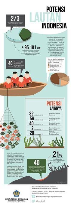 infografis potensi laut indonesia. infographic inspiration