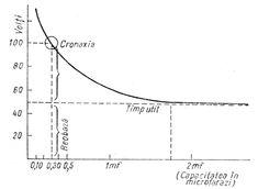 Curba excitabilităţii în funcţie de timp Human Anatomy, Chart, Anatomy, Human Body Anatomy, Body Anatomy