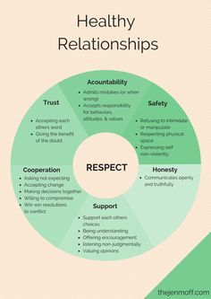 Building healthy relationships - an essential part of wellbeing & realistic thinking (CBT & DBT)