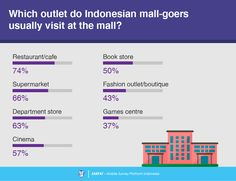 4 Consumer Survey, Survey Report, Book Cafe, Department Store, Fashion Outlet, Shopping Mall, Shopping Center, Shopping Malls