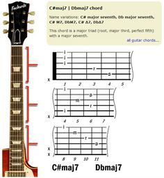 how to play basic guitar chords for beginners - Google Search ...