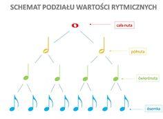 Wartości rytmiczne - kursnamuzyke.pl